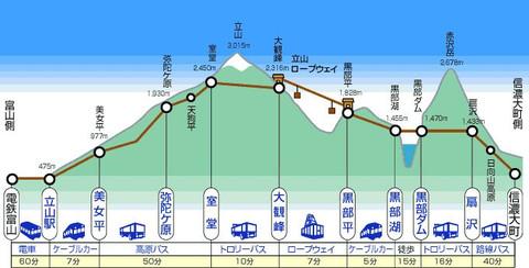 Tateyama_kurobe_alpine_route_2
